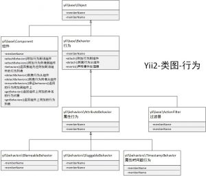 《Yii2框架图解》