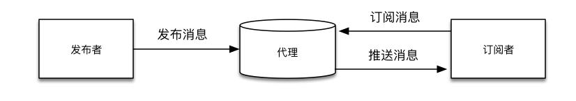 《MQTT协议-MQTT协议简介及协议原理》