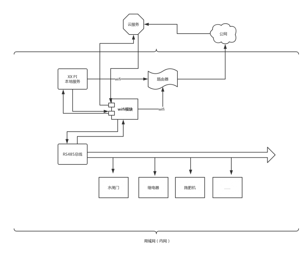 《利用NanoPi Duo和wifi模块实现本地和云端控制硬件设备》