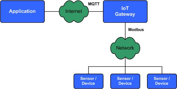 《关于物联网网关协议:MQTT 和 Modbus》